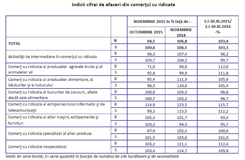 comertul_cu_ridicata_al_produselor_agricole