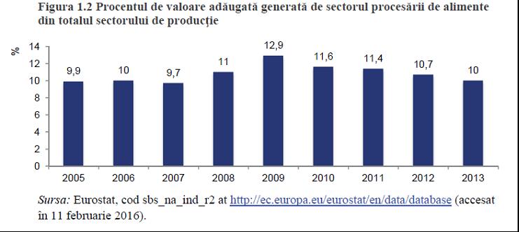 sectorul_procesarii_de_alimente3
