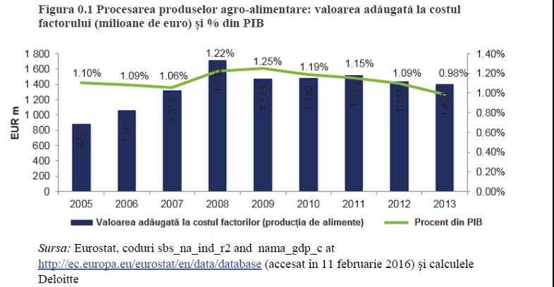 sectorul_procesarii_de_alimente.jpg